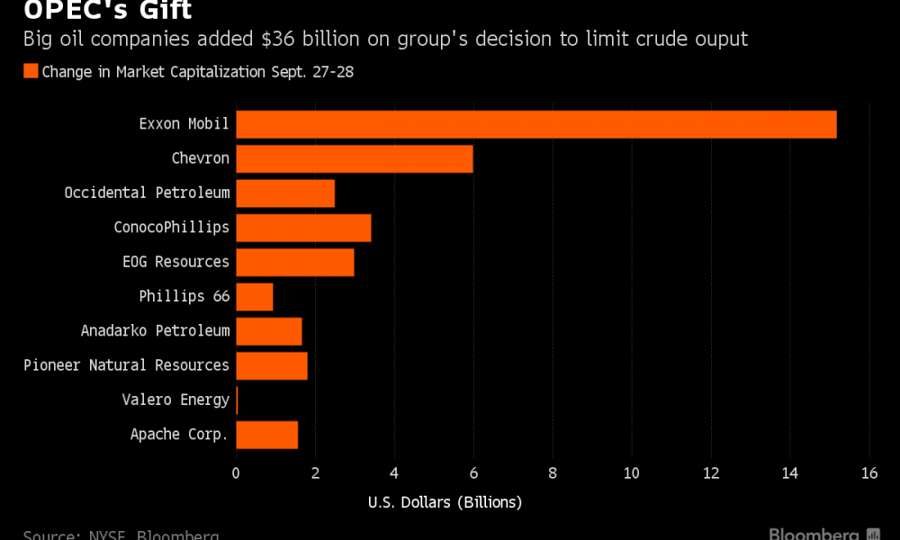 OPEC's Gift | Graphic : Bloomberg