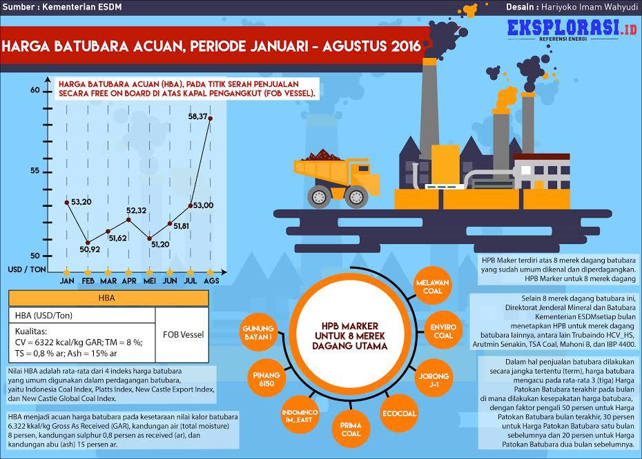 Infografis batubara