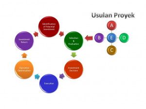 Gambar 2: Pengembangan dari Model Rantai Nilai Investasi Hulu Migas, PWC, 2012