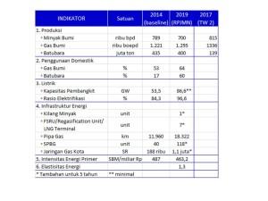 Sumber: Sasaran Kedaulatan Energi, Rencana Strategis Kementerian ESDM 2015-2019